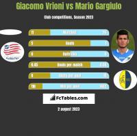 Giacomo Vrioni vs Mario Gargiulo h2h player stats