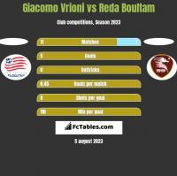 Giacomo Vrioni vs Reda Boultam h2h player stats