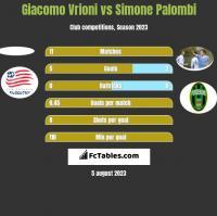 Giacomo Vrioni vs Simone Palombi h2h player stats
