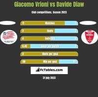 Giacomo Vrioni vs Davide Diaw h2h player stats