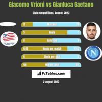 Giacomo Vrioni vs Gianluca Gaetano h2h player stats
