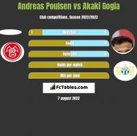 Andreas Poulsen vs Akaki Gogia h2h player stats