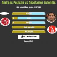 Andreas Poulsen vs Anastasios Avlonitis h2h player stats