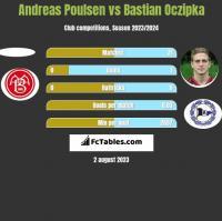 Andreas Poulsen vs Bastian Oczipka h2h player stats