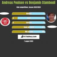 Andreas Poulsen vs Benjamin Stambouli h2h player stats