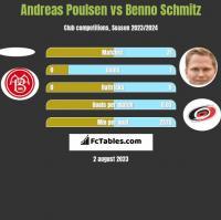 Andreas Poulsen vs Benno Schmitz h2h player stats