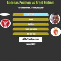 Andreas Poulsen vs Breel Embolo h2h player stats