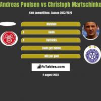 Andreas Poulsen vs Christoph Martschinko h2h player stats