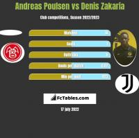 Andreas Poulsen vs Denis Zakaria h2h player stats