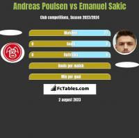 Andreas Poulsen vs Emanuel Sakic h2h player stats