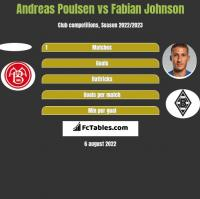 Andreas Poulsen vs Fabian Johnson h2h player stats