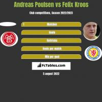 Andreas Poulsen vs Felix Kroos h2h player stats
