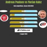 Andreas Poulsen vs Florian Kainz h2h player stats