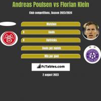 Andreas Poulsen vs Florian Klein h2h player stats