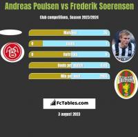 Andreas Poulsen vs Frederik Soerensen h2h player stats