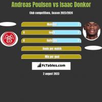 Andreas Poulsen vs Isaac Donkor h2h player stats
