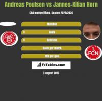 Andreas Poulsen vs Jannes-Kilian Horn h2h player stats
