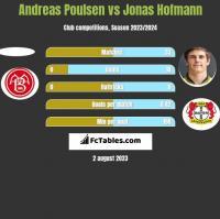 Andreas Poulsen vs Jonas Hofmann h2h player stats