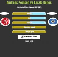 Andreas Poulsen vs Laszlo Benes h2h player stats