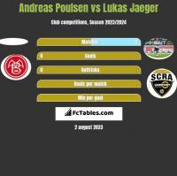 Andreas Poulsen vs Lukas Jaeger h2h player stats