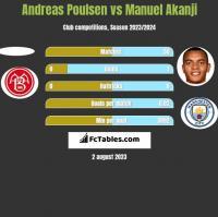 Andreas Poulsen vs Manuel Akanji h2h player stats