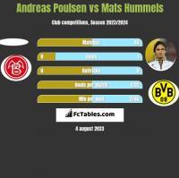 Andreas Poulsen vs Mats Hummels h2h player stats