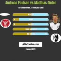 Andreas Poulsen vs Matthias Ginter h2h player stats