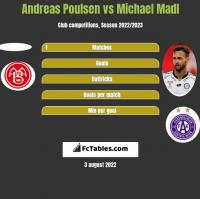 Andreas Poulsen vs Michael Madl h2h player stats