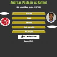 Andreas Poulsen vs Raffael h2h player stats
