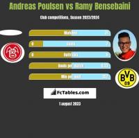 Andreas Poulsen vs Ramy Bensebaini h2h player stats