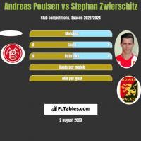 Andreas Poulsen vs Stephan Zwierschitz h2h player stats