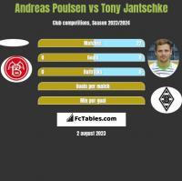 Andreas Poulsen vs Tony Jantschke h2h player stats