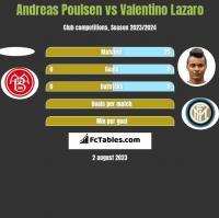 Andreas Poulsen vs Valentino Lazaro h2h player stats