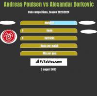 Andreas Poulsen vs Alexandar Borkovic h2h player stats