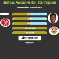 Andreas Poulsen vs Dan-Axel Zagadou h2h player stats