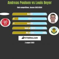 Andreas Poulsen vs Louis Beyer h2h player stats