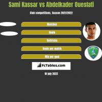 Sami Kassar vs Abdelkader Oueslati h2h player stats