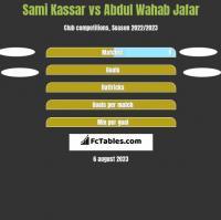 Sami Kassar vs Abdul Wahab Jafar h2h player stats