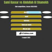 Sami Kassar vs Abdullah Al Shamekh h2h player stats