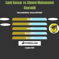 Sami Kassar vs Ahmed Mohammed Sharahili h2h player stats