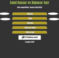 Sami Kassar vs Babacar Sarr h2h player stats