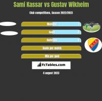 Sami Kassar vs Gustav Wikheim h2h player stats