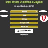 Sami Kassar vs Hamad Al Jayzani h2h player stats