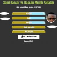 Sami Kassar vs Hassan Muath Fallatah h2h player stats