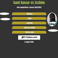Sami Kassar vs Zezinho h2h player stats