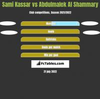 Sami Kassar vs Abdulmalek Al Shammary h2h player stats