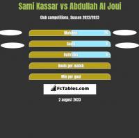 Sami Kassar vs Abdullah Al Joui h2h player stats