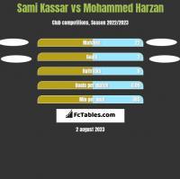 Sami Kassar vs Mohammed Harzan h2h player stats