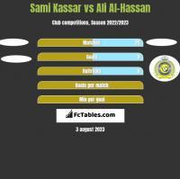 Sami Kassar vs Ali Al-Hassan h2h player stats