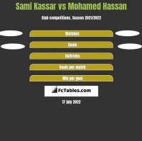 Sami Kassar vs Mohamed Hassan h2h player stats
